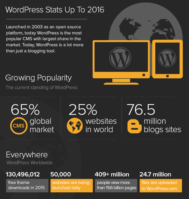 statistiche wordpress 2016