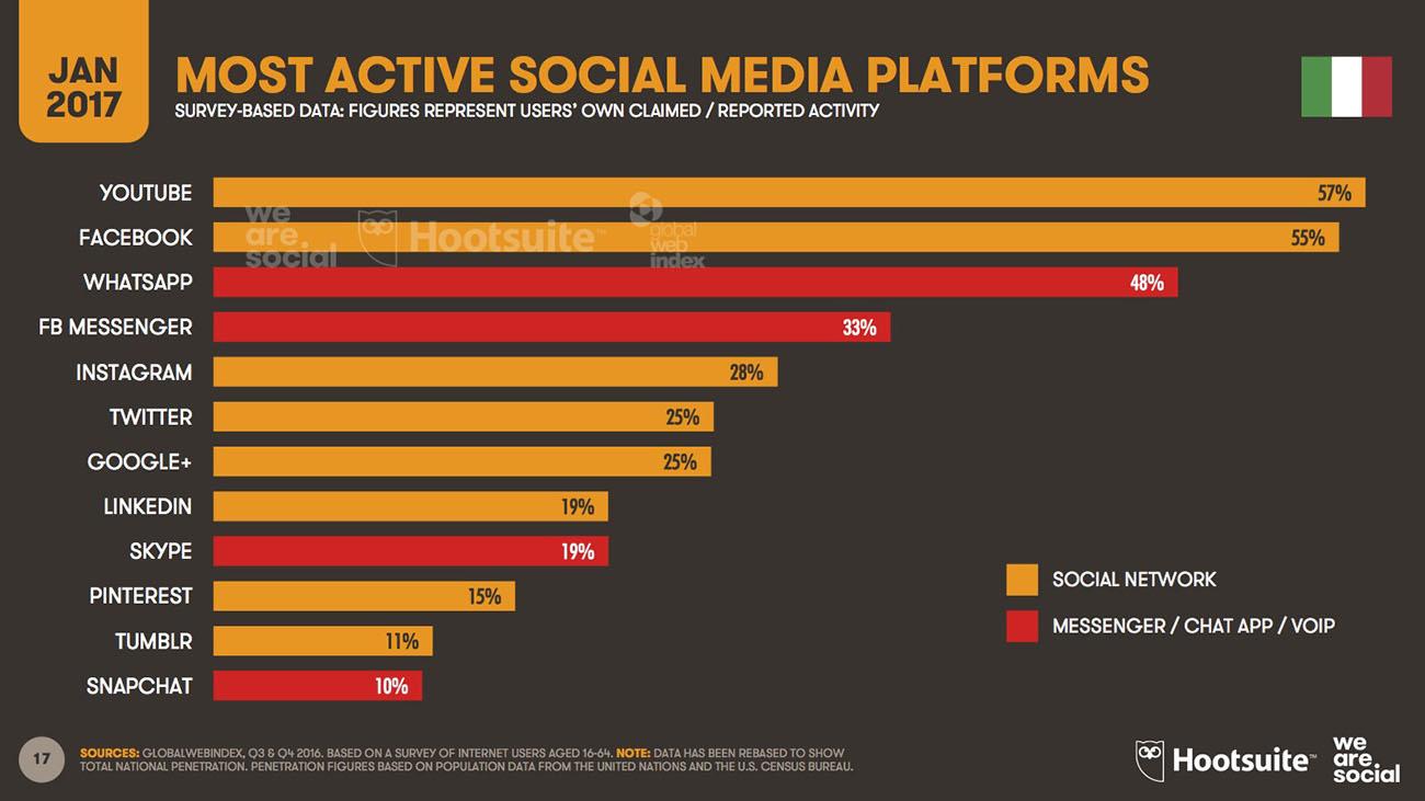 piattaforme social più utilizzate