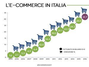 e-commerce in Italia 2017