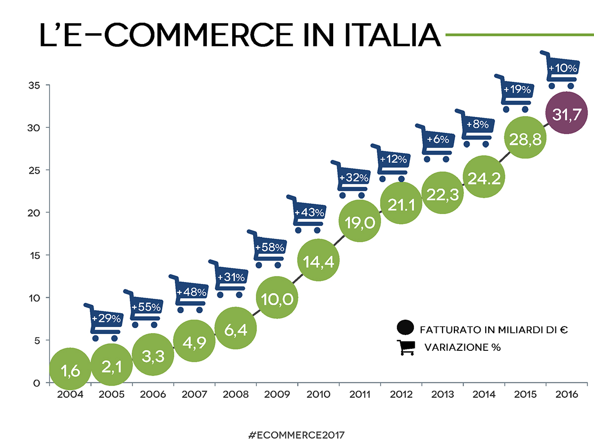 e-commerce in Italia 2017