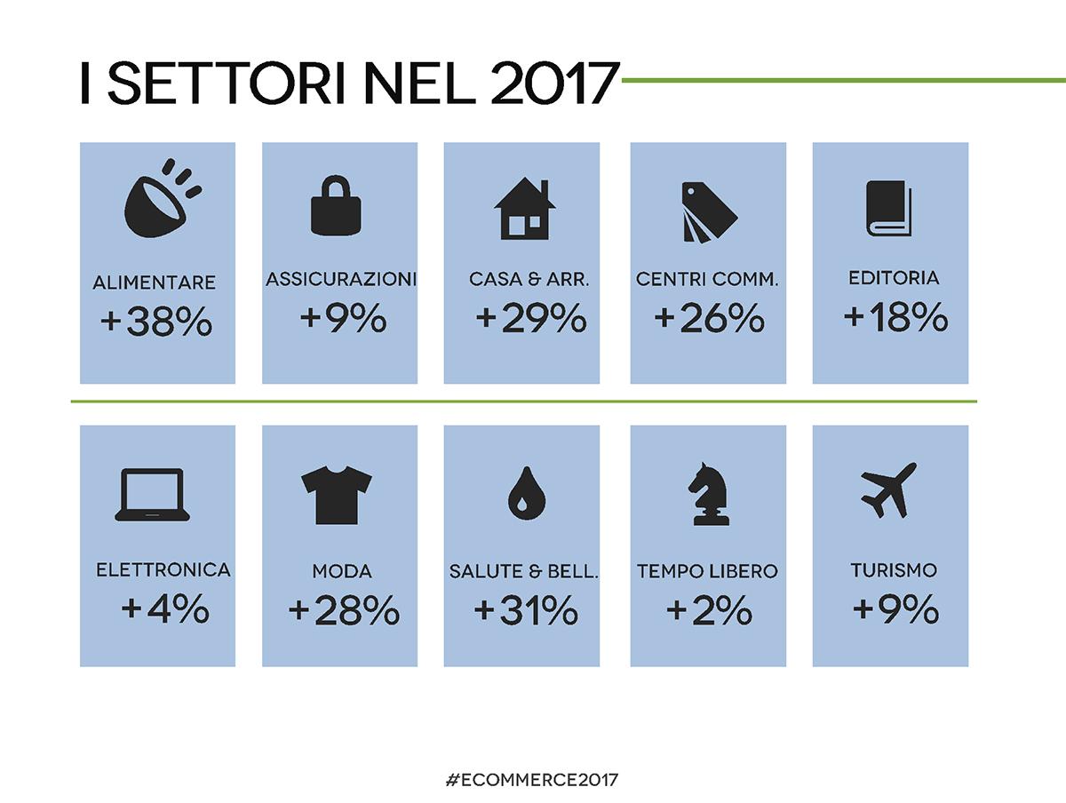 settori e-commerce in Italia