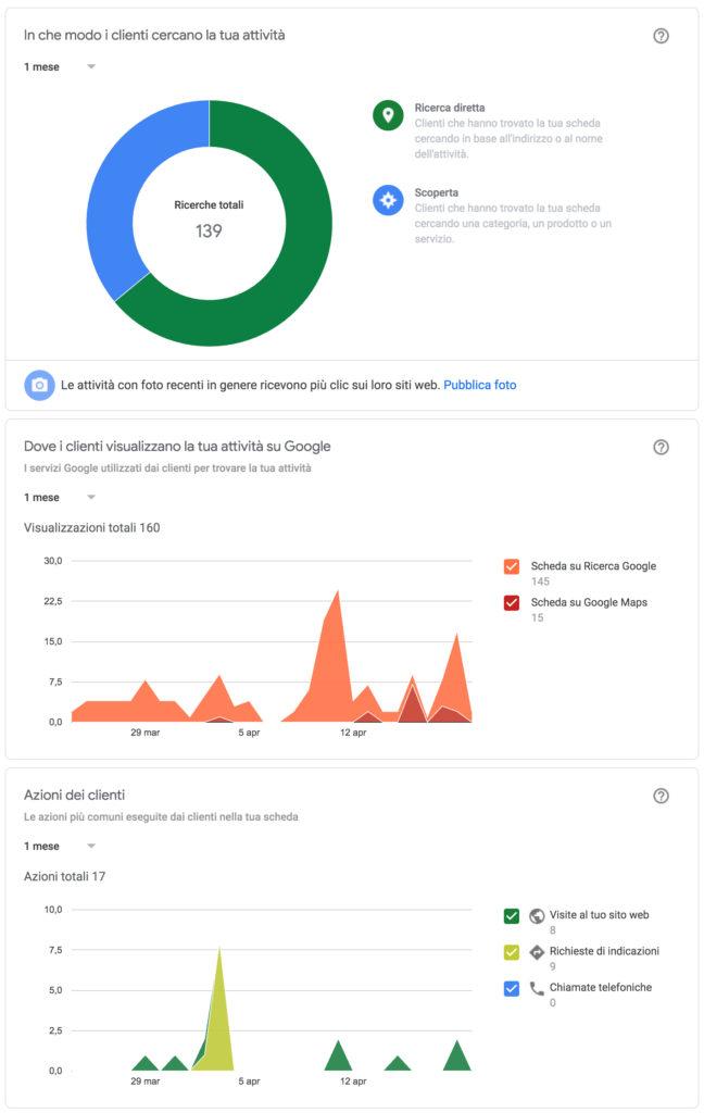 google my business statistiche