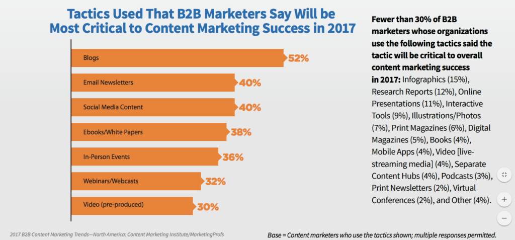 content marketing b2b 2017