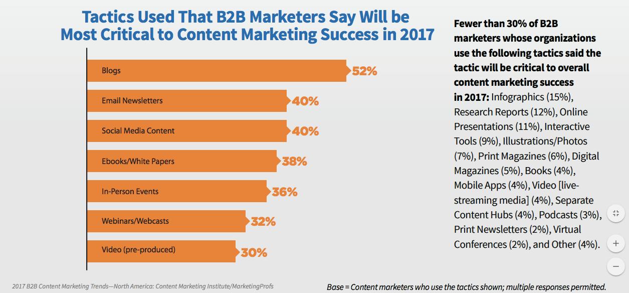 content marketing b2b 2017