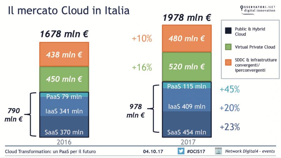 cloud mercato italiano