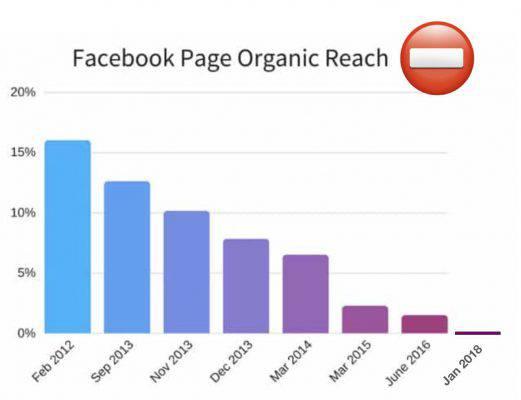 facebook reach organica calo